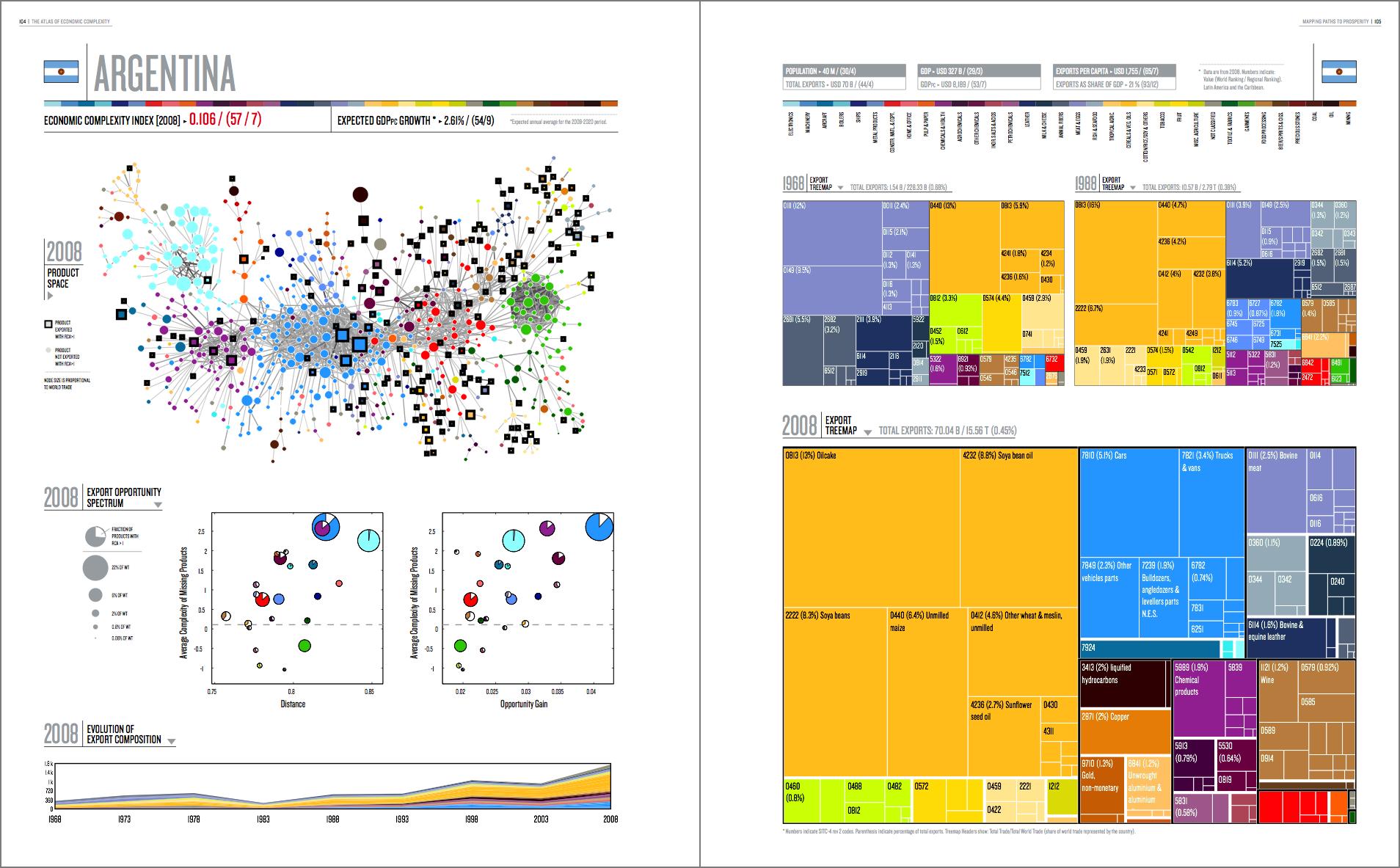 visualisiert. – Der Atlas der Wirtschaftskomplexität
